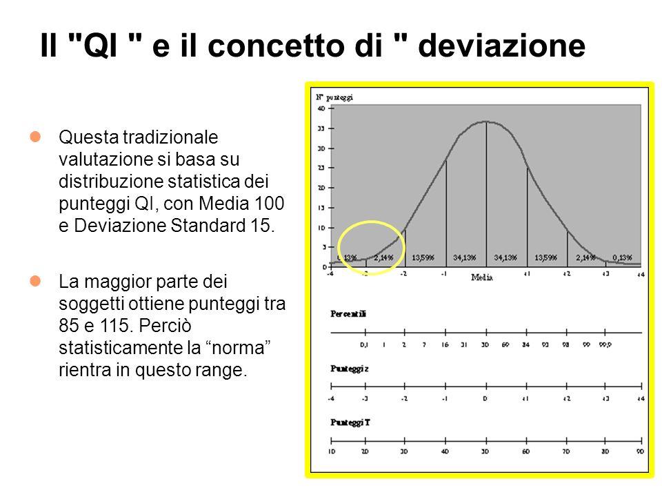 Il QI e il concetto di deviazione
