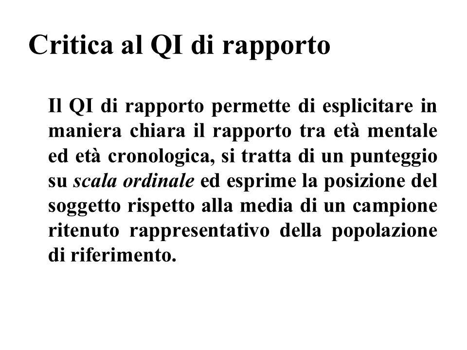 Critica al QI di rapporto