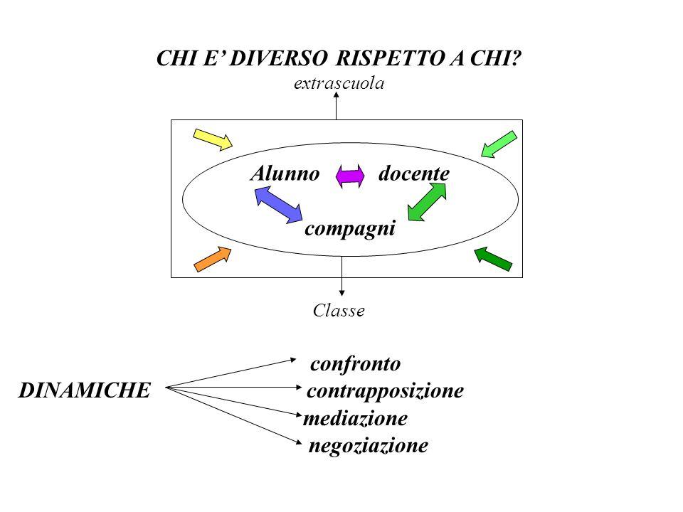 CHI E' DIVERSO RISPETTO A CHI