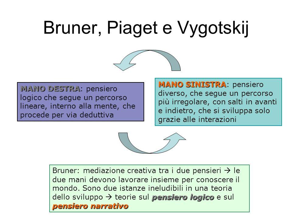 Bruner, Piaget e Vygotskij