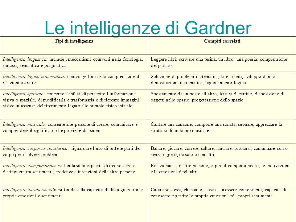 Le intelligenze di Gardner