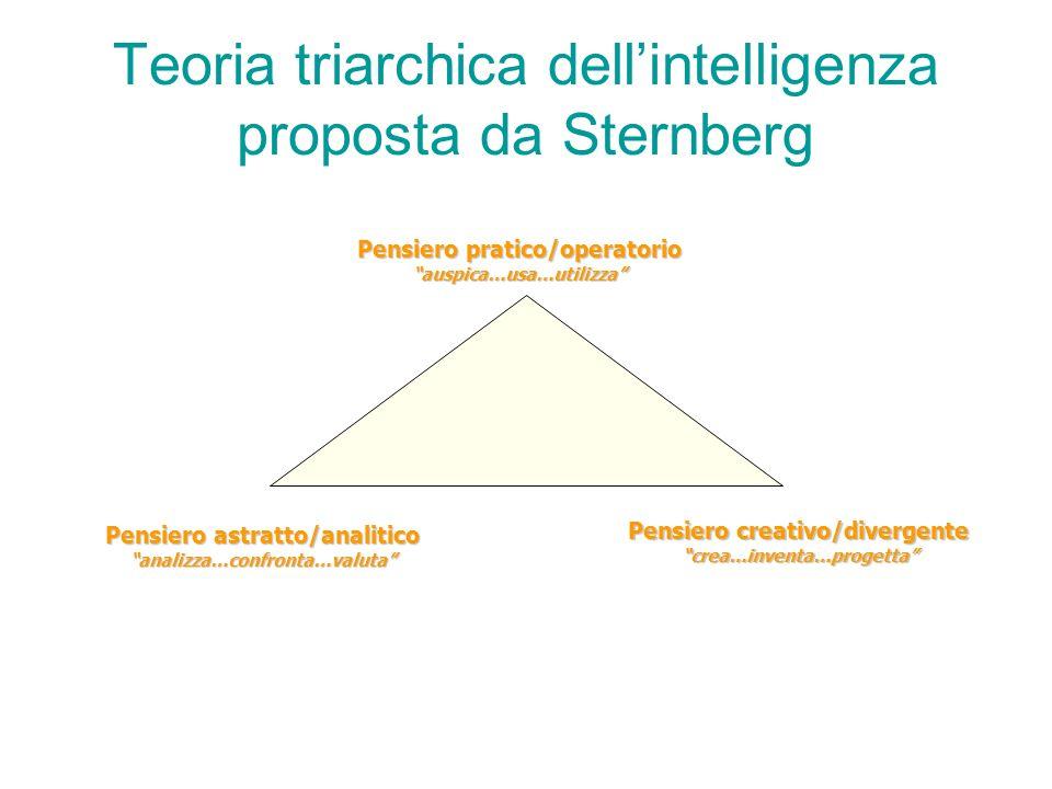 Teoria triarchica dell'intelligenza proposta da Sternberg
