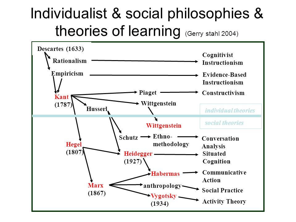 Individualist & social philosophies & theories of learning (Gerry stahl 2004)