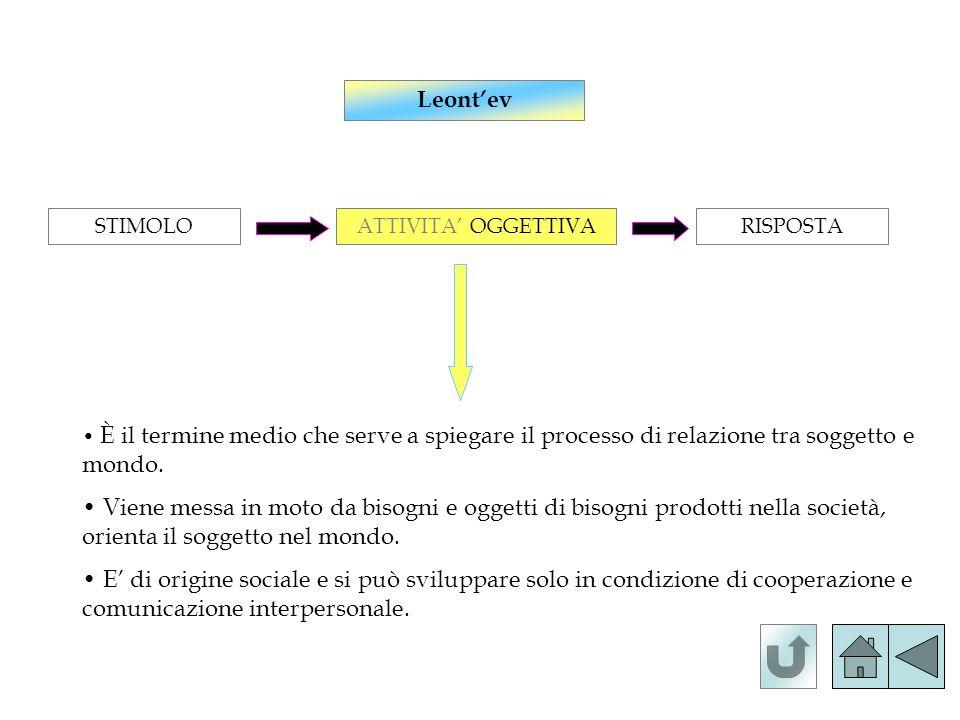 Leont'ev STIMOLO. ATTIVITA' OGGETTIVA. RISPOSTA. È il termine medio che serve a spiegare il processo di relazione tra soggetto e mondo.