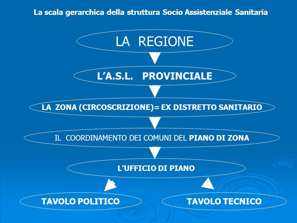LA ZONA (CIRCOSCRIZIONE)= EX DISTRETTO SANITARIO
