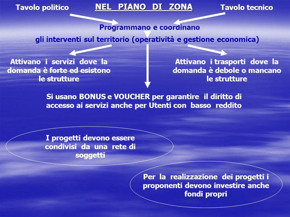 NEL PIANO DI ZONA Tavolo politico Tavolo tecnico
