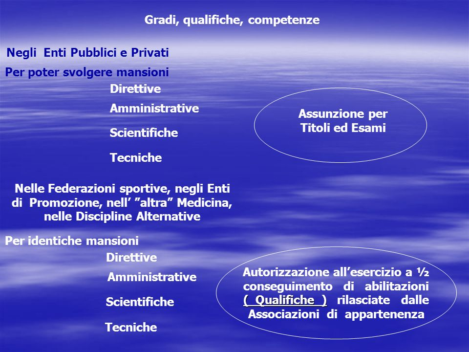Gradi, qualifiche, competenze Assunzione per Titoli ed Esami