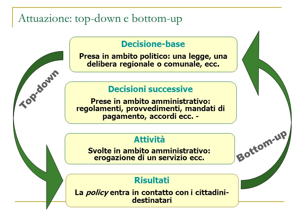 Attuazione: top-down e bottom-up
