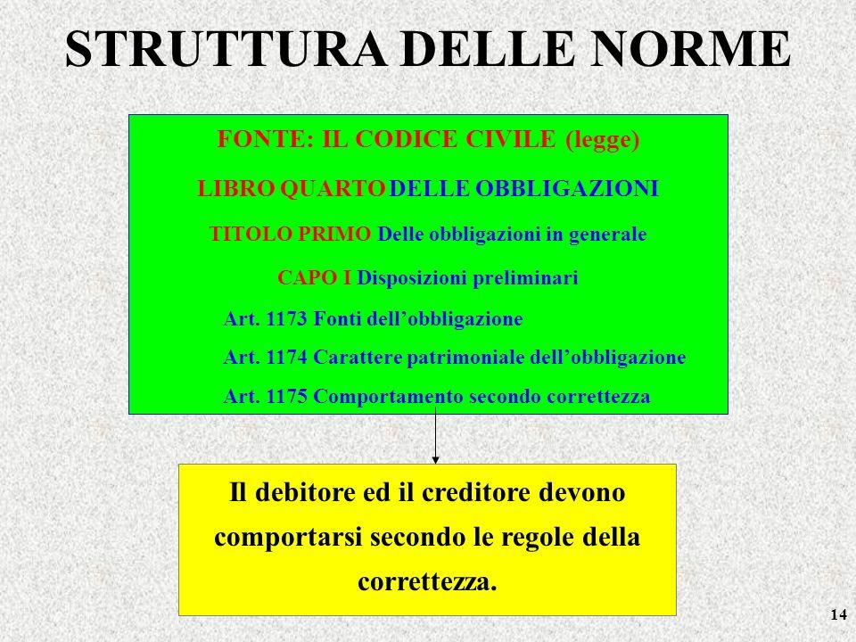 STRUTTURA DELLE NORME FONTE: IL CODICE CIVILE (legge) LIBRO QUARTO DELLE OBBLIGAZIONI. TITOLO PRIMO Delle obbligazioni in generale.