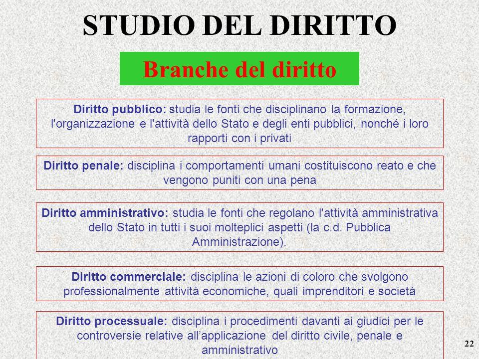 STUDIO DEL DIRITTO Branche del diritto