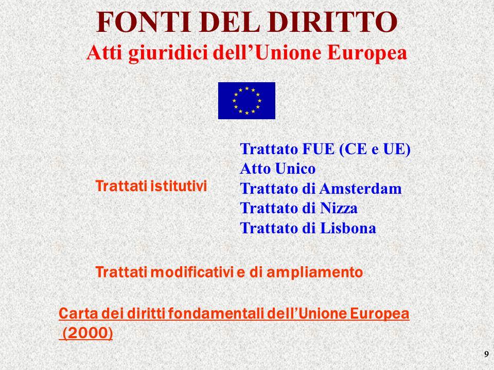 Atti giuridici dell'Unione Europea