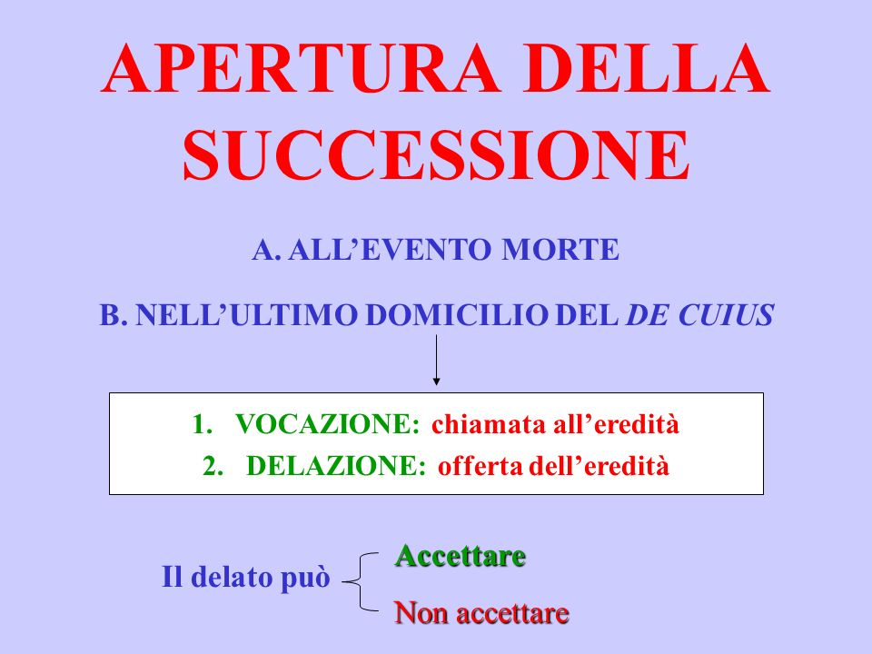 APERTURA DELLA SUCCESSIONE