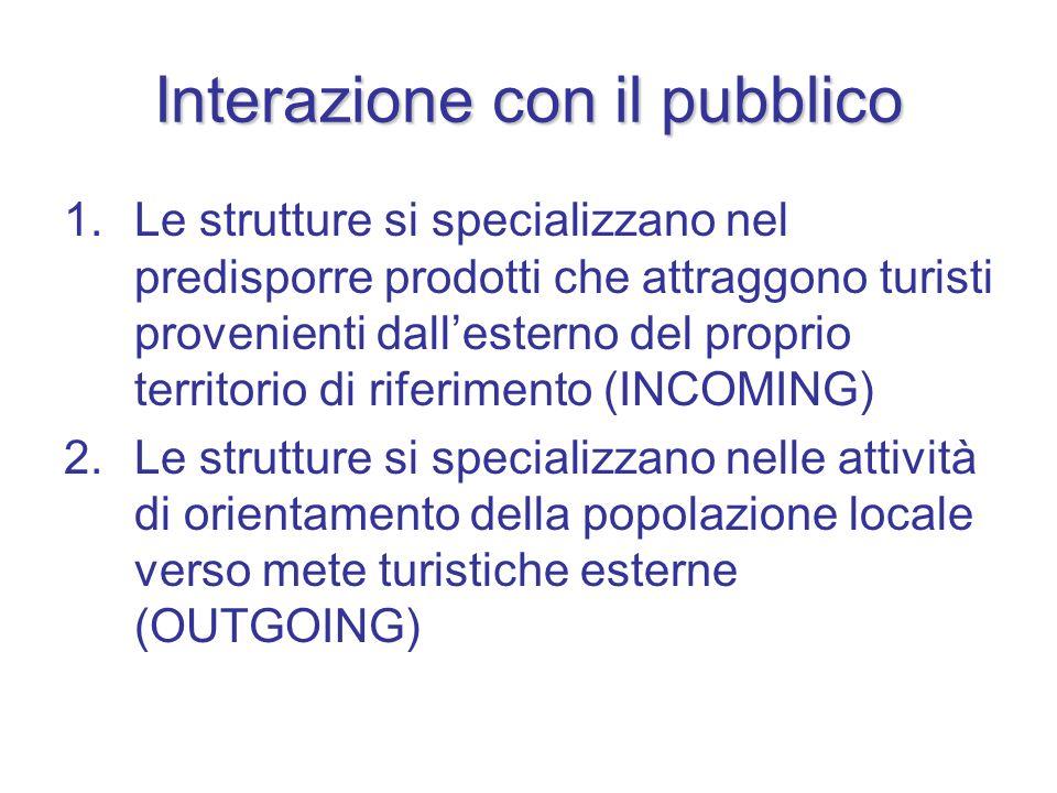 Interazione con il pubblico