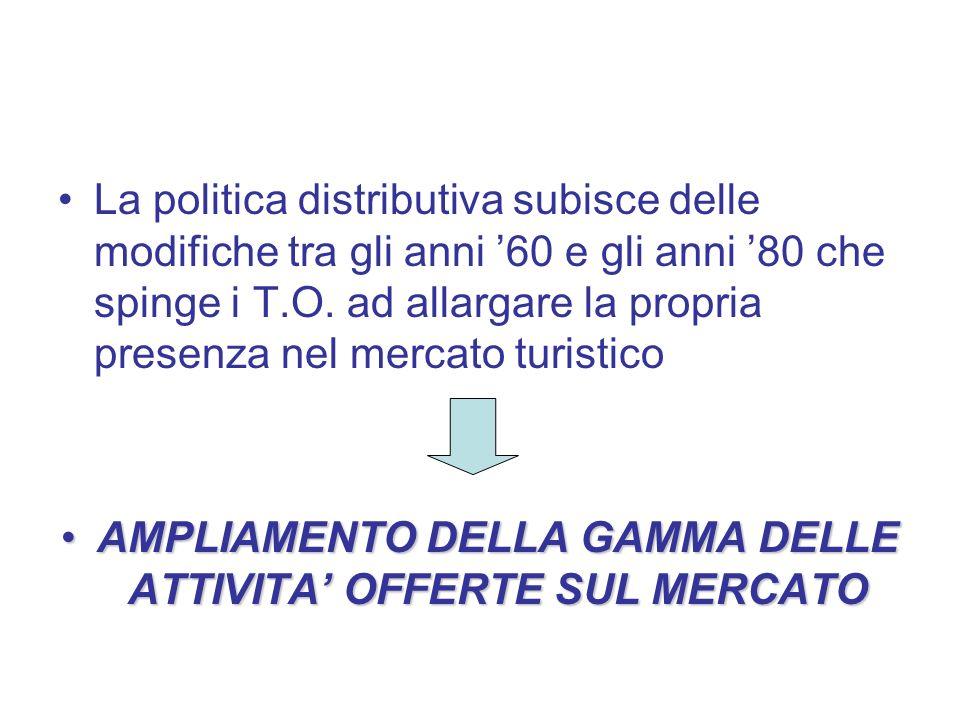AMPLIAMENTO DELLA GAMMA DELLE ATTIVITA' OFFERTE SUL MERCATO