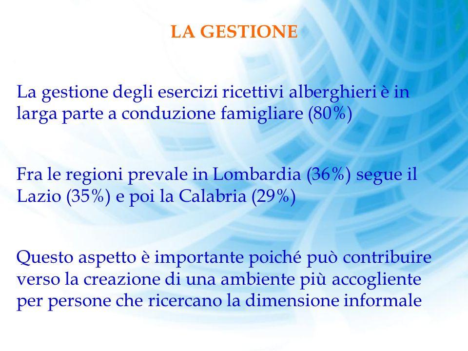 LA GESTIONE. La gestione degli esercizi ricettivi alberghieri è in larga parte a conduzione famigliare (80%)