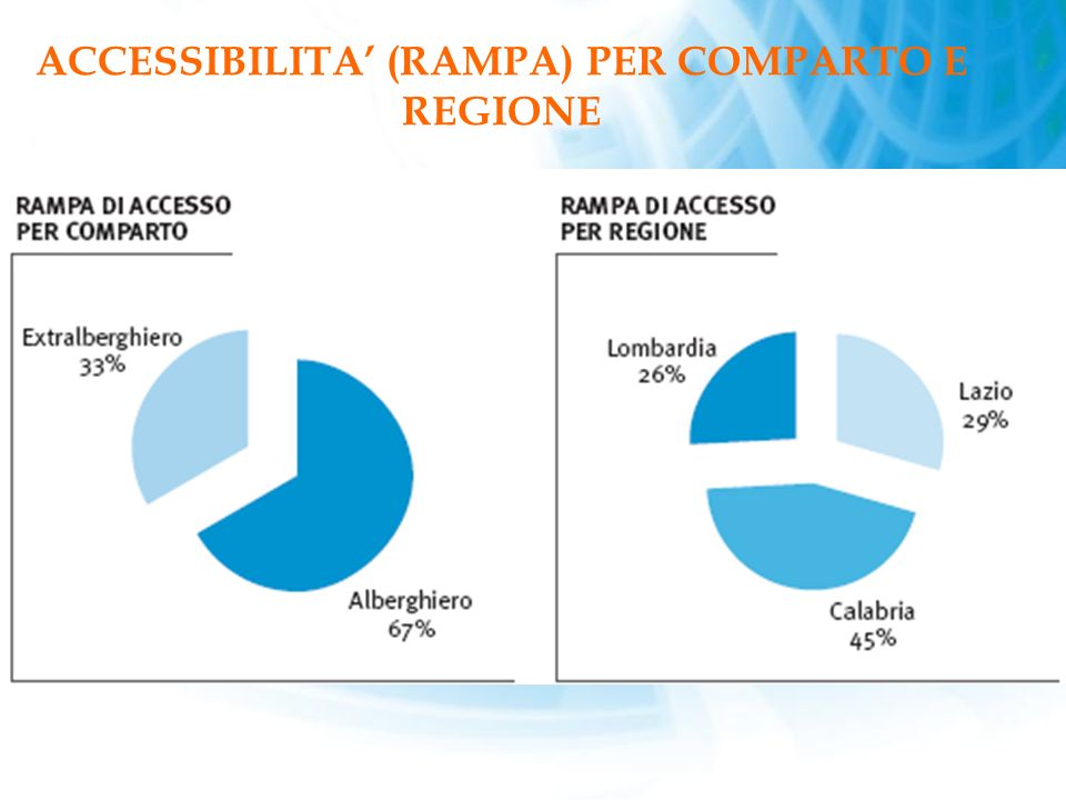 ACCESSIBILITA' (RAMPA) PER COMPARTO E REGIONE