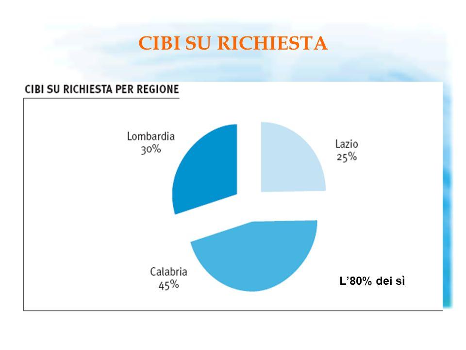 CIBI SU RICHIESTA L'80% dei sì