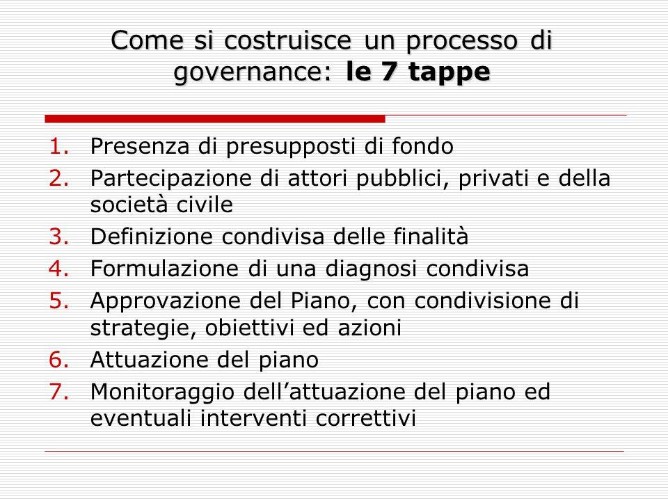 Come si costruisce un processo di governance: le 7 tappe