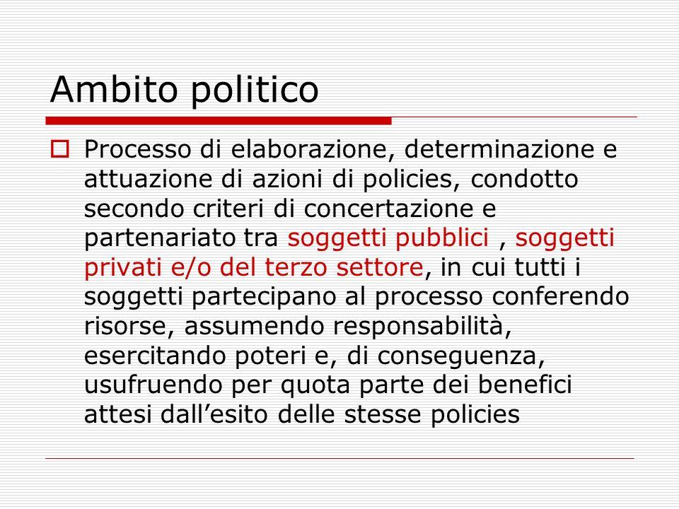 Ambito politico