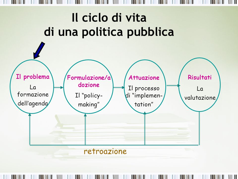 Il ciclo di vita di una politica pubblica Formulazione/adozione