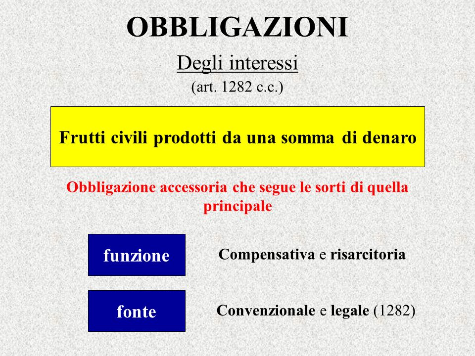 Degli interessi (art. 1282 c.c.)