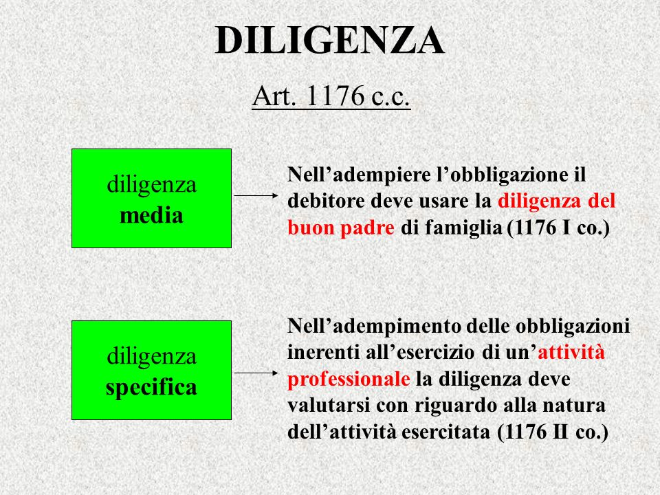 DILIGENZA Art. 1176 c.c. diligenza media diligenza specifica