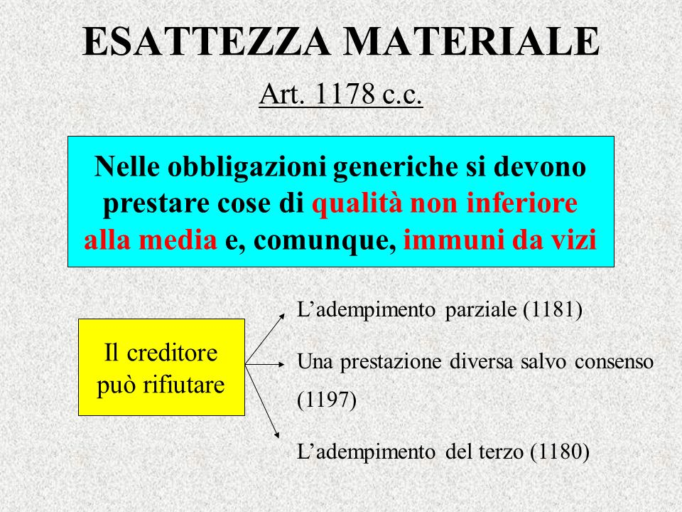 ESATTEZZA MATERIALE Art. 1178 c.c.