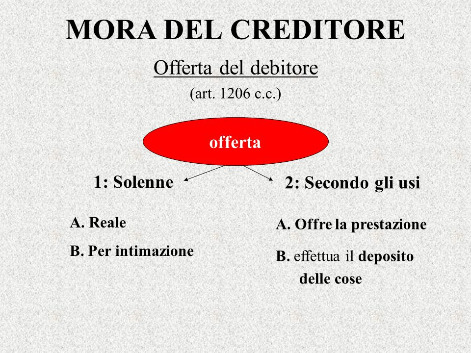 Offerta del debitore (art. 1206 c.c.)