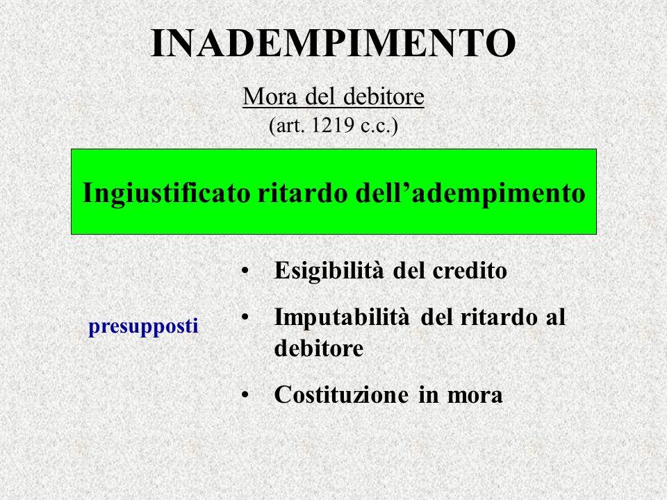 Mora del debitore (art. 1219 c.c.)