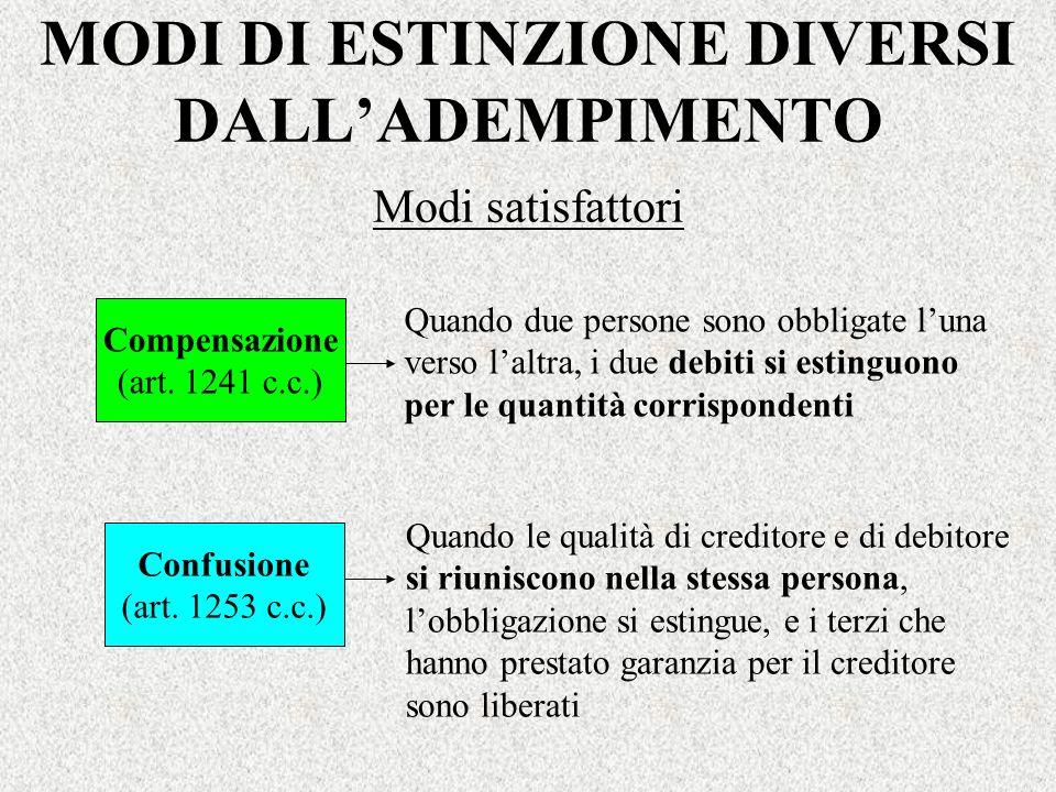 MODI DI ESTINZIONE DIVERSI DALL'ADEMPIMENTO