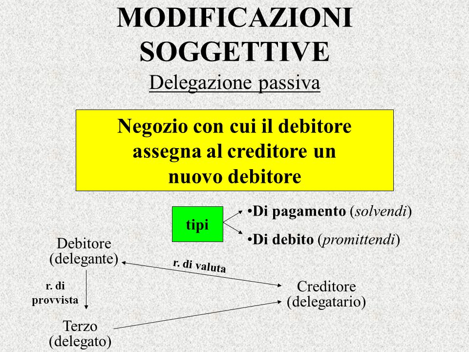 MODIFICAZIONI SOGGETTIVE