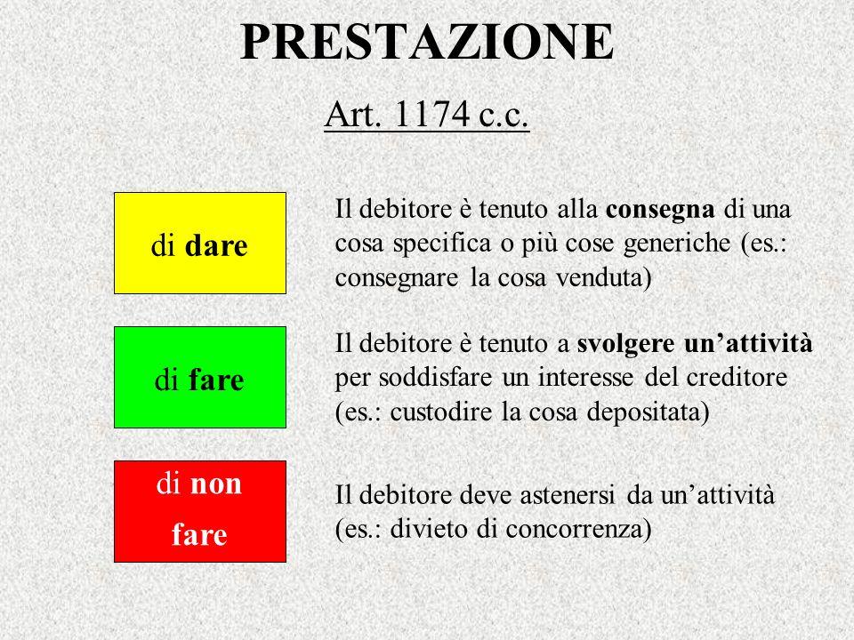 PRESTAZIONE Art. 1174 c.c. di dare di fare di non fare