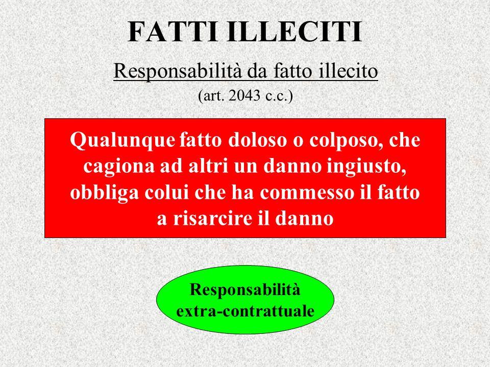 Responsabilità da fatto illecito (art. 2043 c.c.)
