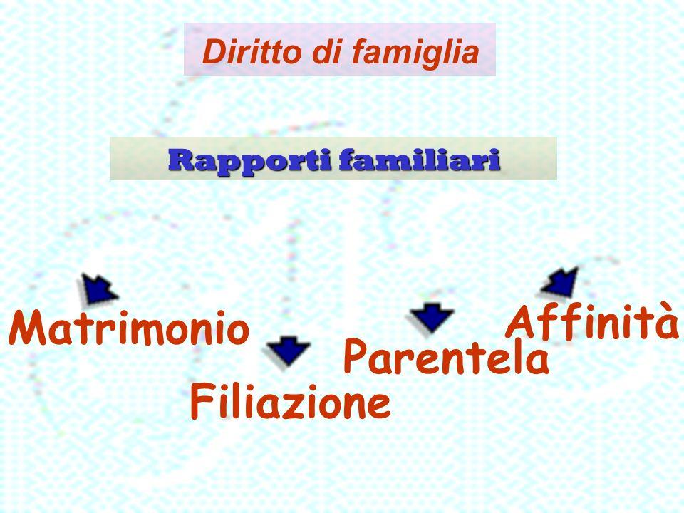 Affinità Matrimonio Parentela Filiazione Diritto di famiglia