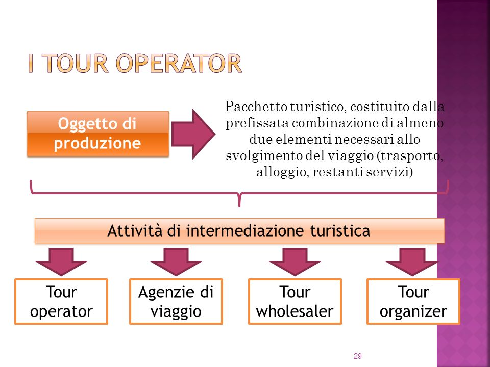 Attività di intermediazione turistica
