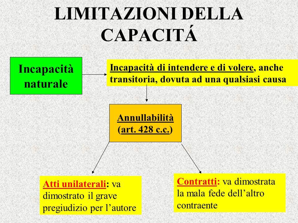 LIMITAZIONI DELLA CAPACITÁ