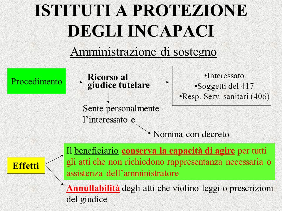 ISTITUTI A PROTEZIONE DEGLI INCAPACI