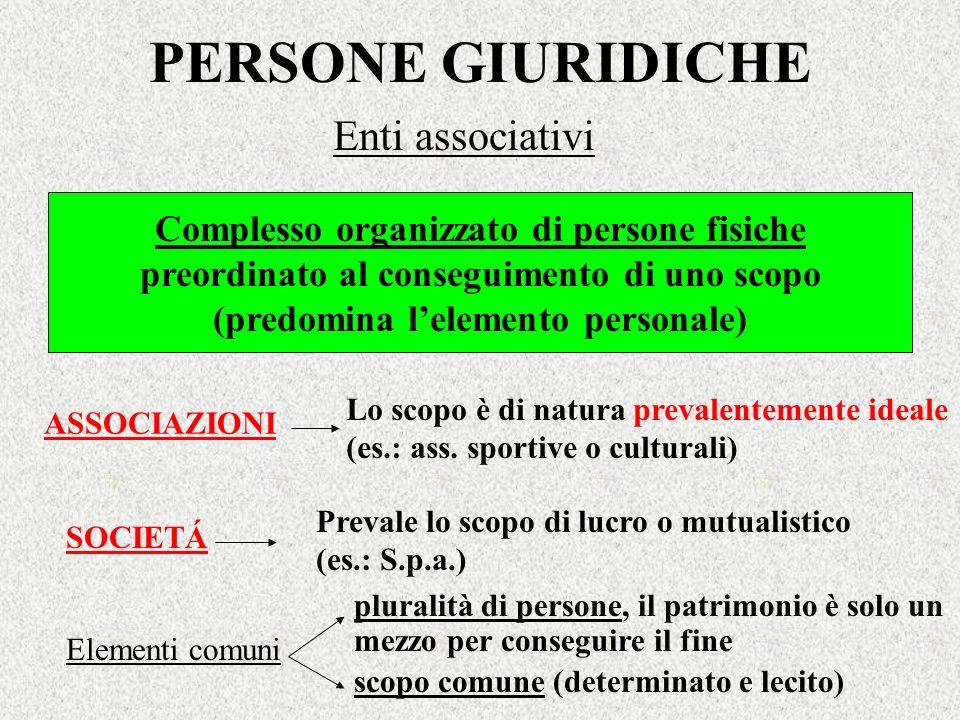 PERSONE GIURIDICHE Enti associativi