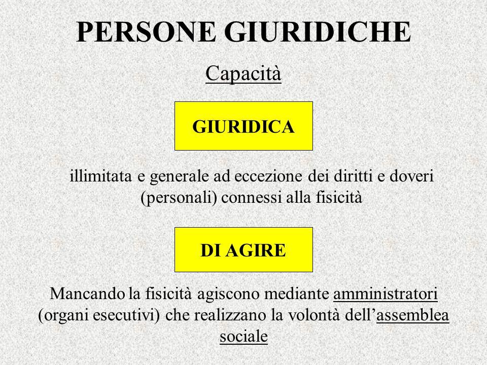 PERSONE GIURIDICHE Capacità GIURIDICA DI AGIRE