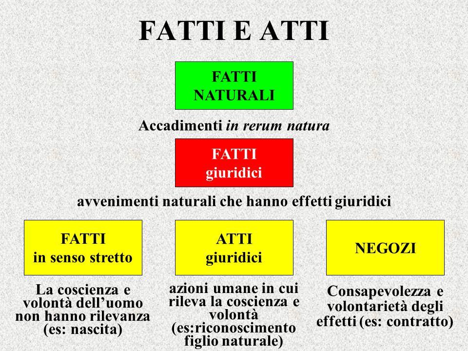 FATTI E ATTI FATTI NATURALI Accadimenti in rerum natura FATTI