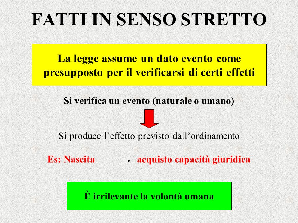 FATTI IN SENSO STRETTO La legge assume un dato evento come