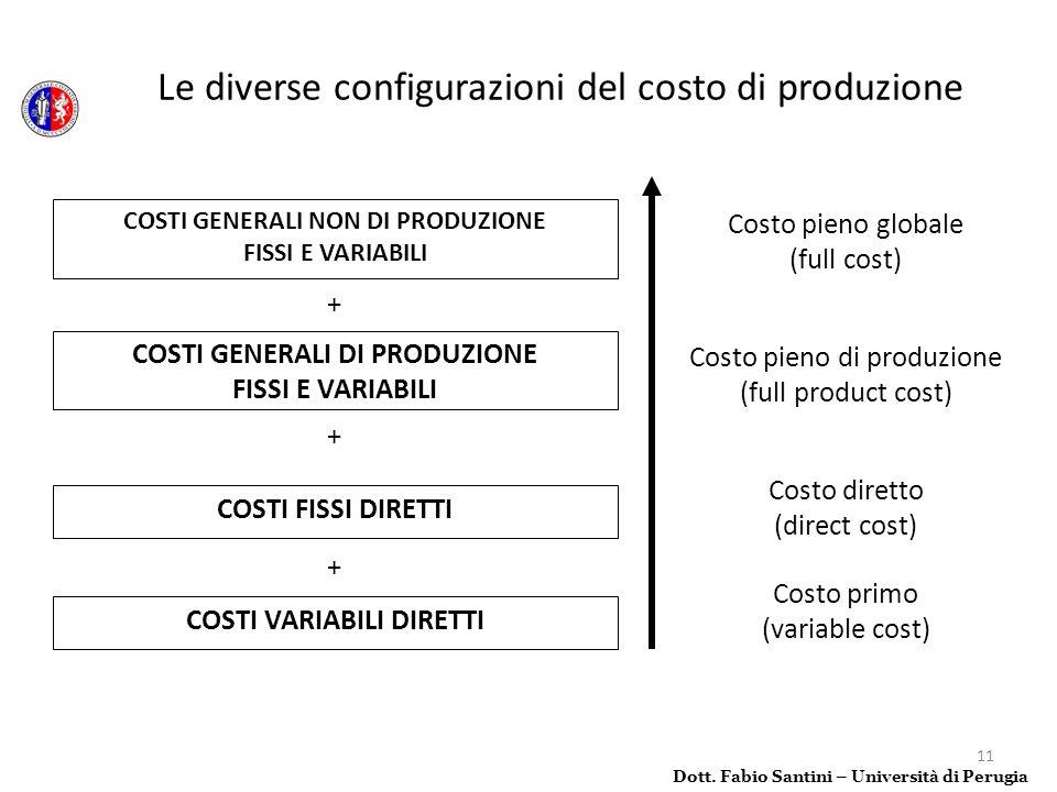 Le diverse configurazioni del costo di produzione