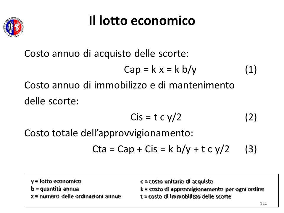 Il lotto economico Costo annuo di acquisto delle scorte: