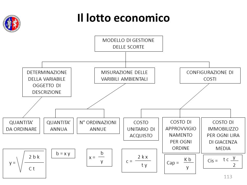 Il lotto economico MODELLO DI GESTIONE DELLE SCORTE