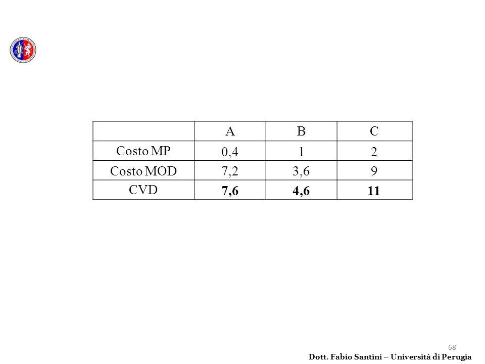 A B C Costo MP 0,4 1 2 Costo MOD 7,2 3,6 9 CVD 7,6 4,6 11