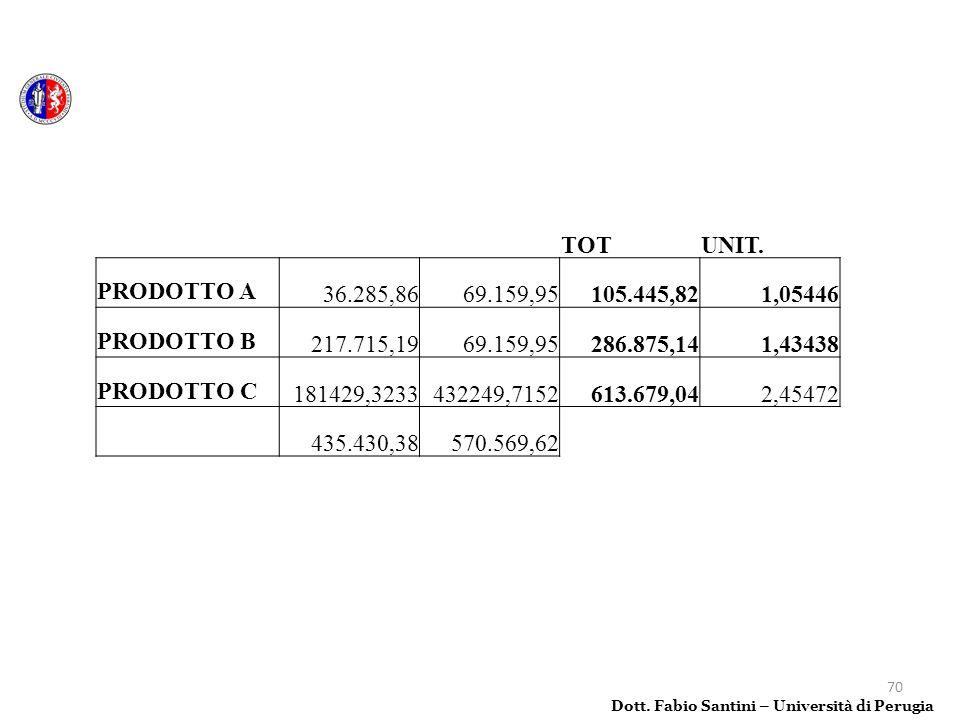 TOT UNIT. PRODOTTO A 36.285,86 69.159,95 105.445,82 1,05446 PRODOTTO B