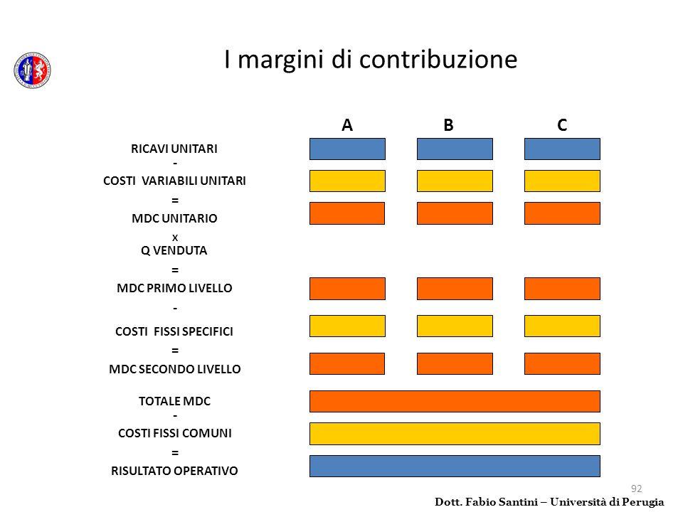 I margini di contribuzione