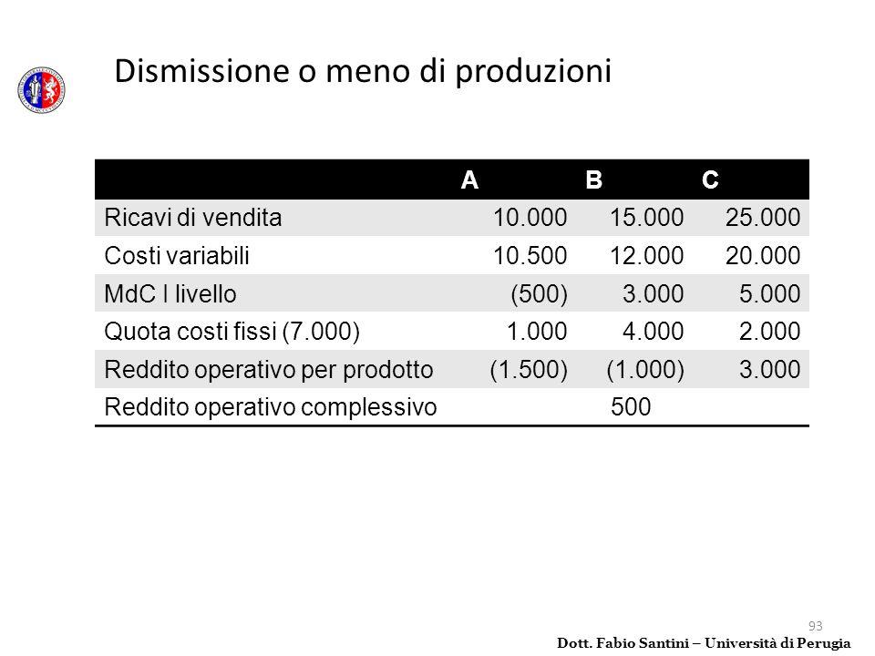 Dismissione o meno di produzioni