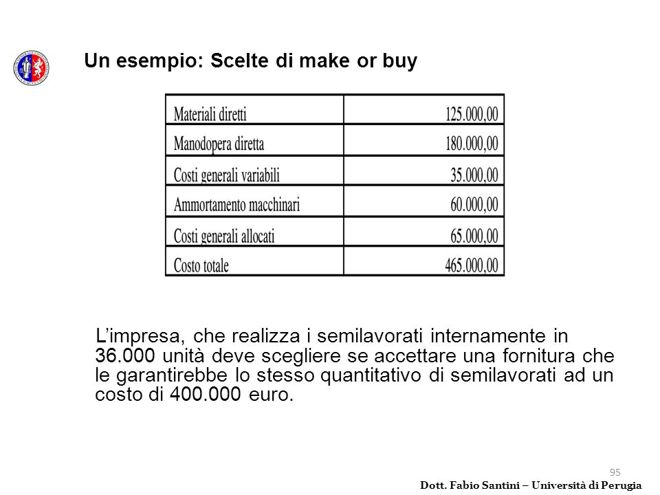 Un esempio: Scelte di make or buy