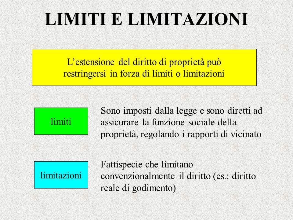 LIMITI E LIMITAZIONI L'estensione del diritto di proprietà può